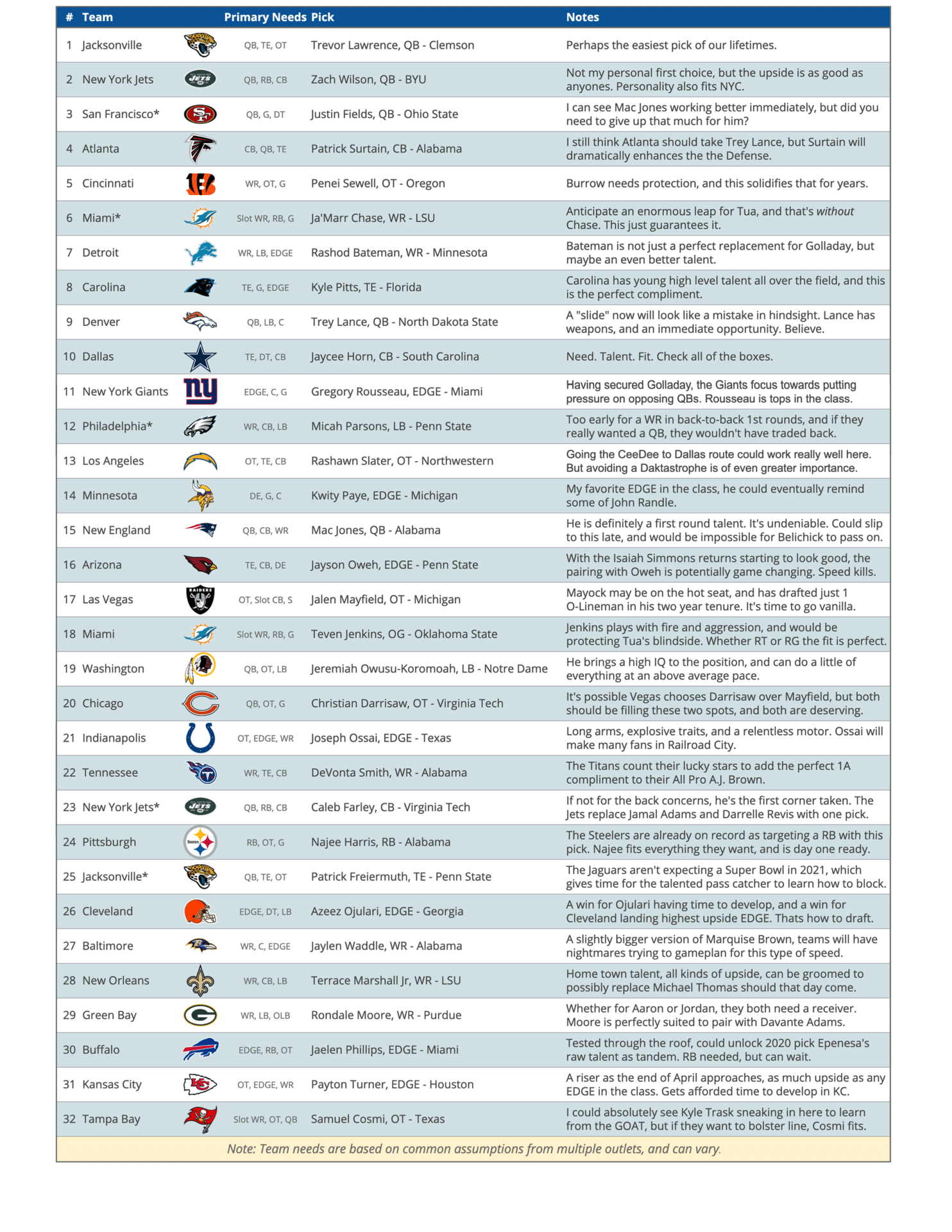 2021 NFL Mock Draft v2