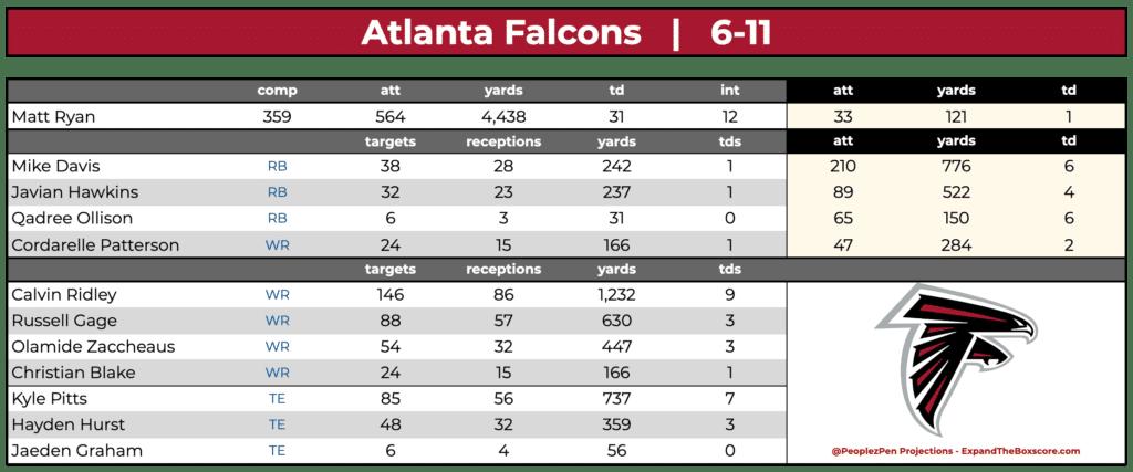 Atlanta Falcons Projections
