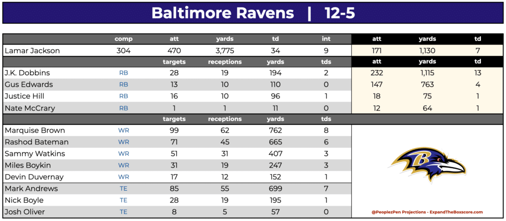 Baltimore Ravens Projections
