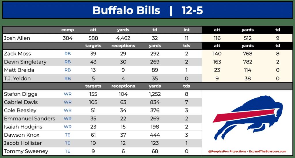 Buffalo Bills Projections