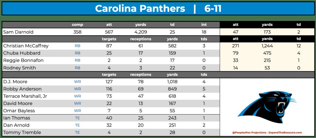 Carolina Panthers Projections