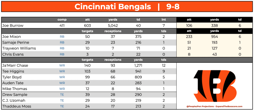 Cincinnati Bengals Projections
