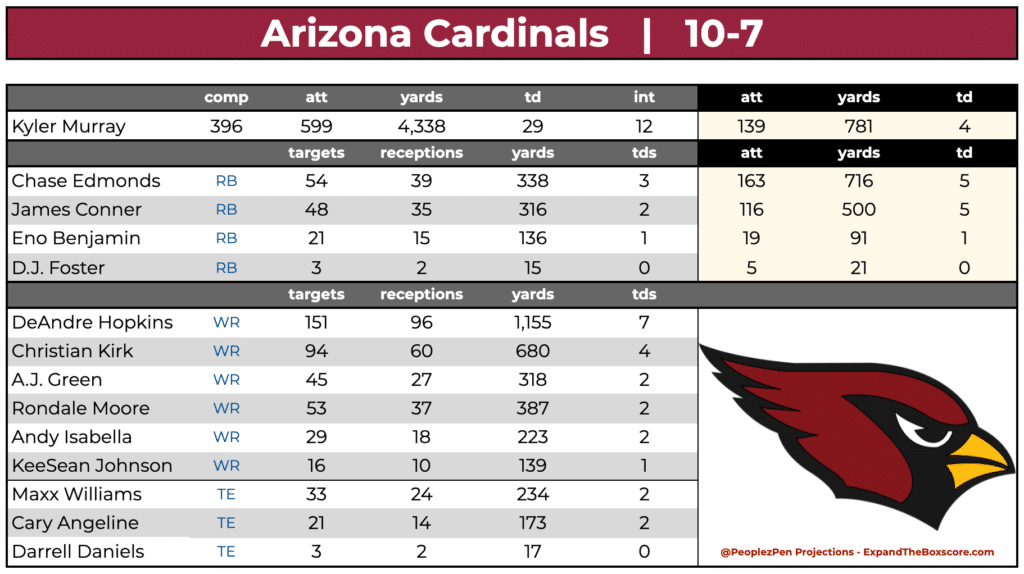 Arizona Cardinals Projections