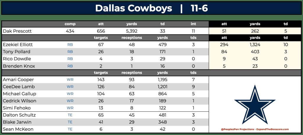 Dallas Cowboys Projections