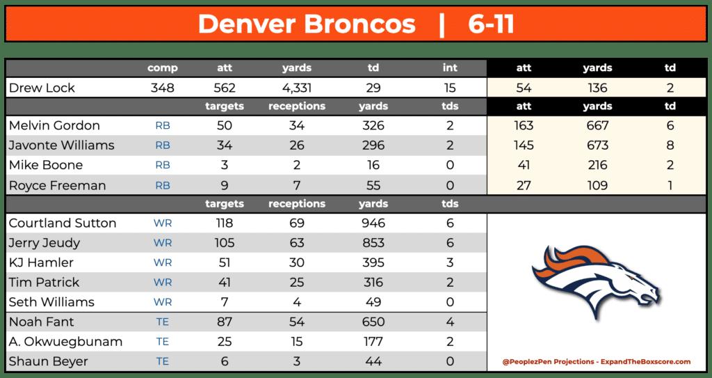 Denver Broncos Projections
