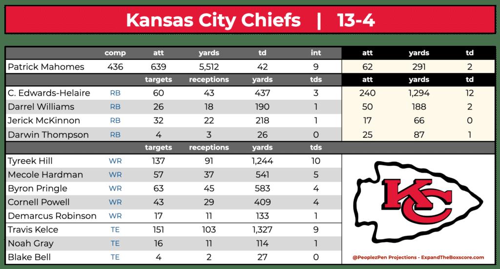 Kansas City Chiefs Projections