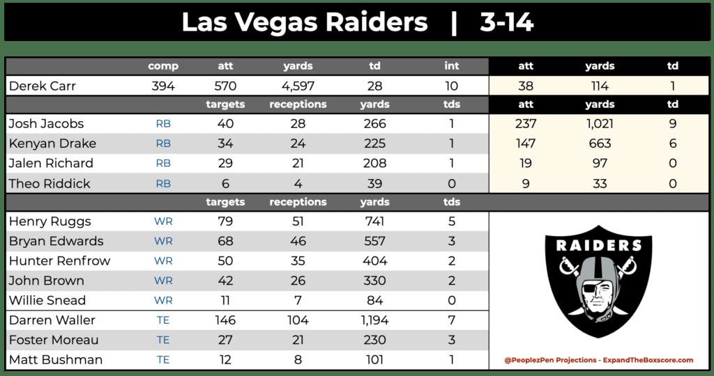 Las Vegas Raiders Projections