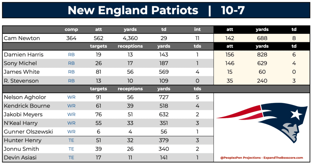 New England Patriots Projections