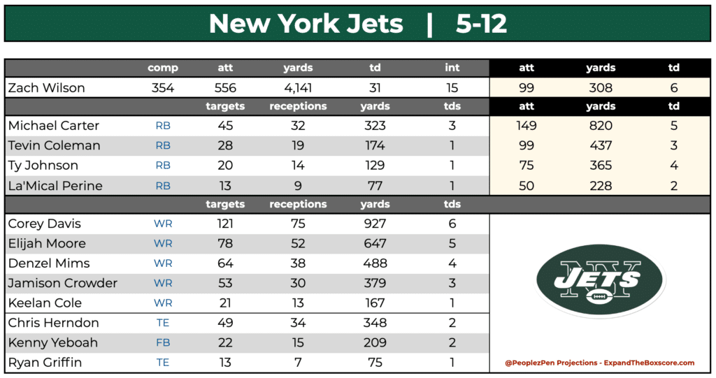 New York Jets Projections