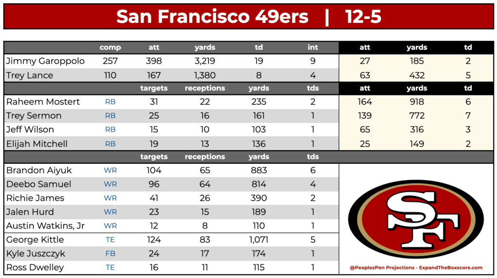 San Francisco 49ers Projections