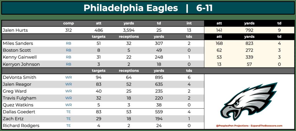 Philadelphia Eagles Projections