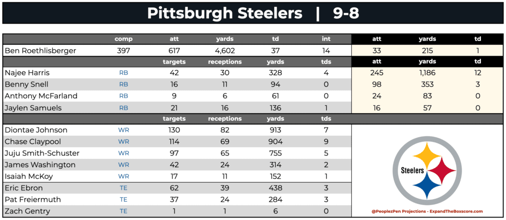 Pittsburgh Steelers Projections