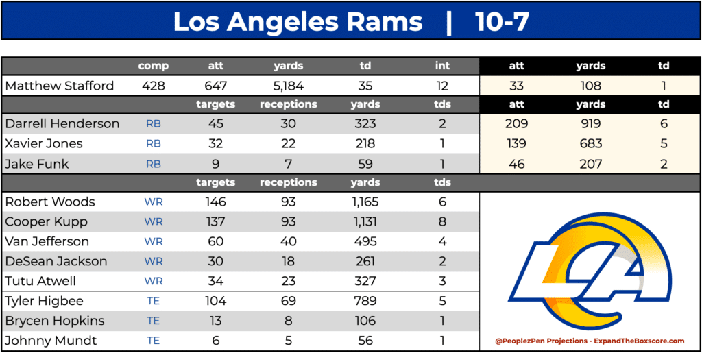 Los Angeles Rams Projections