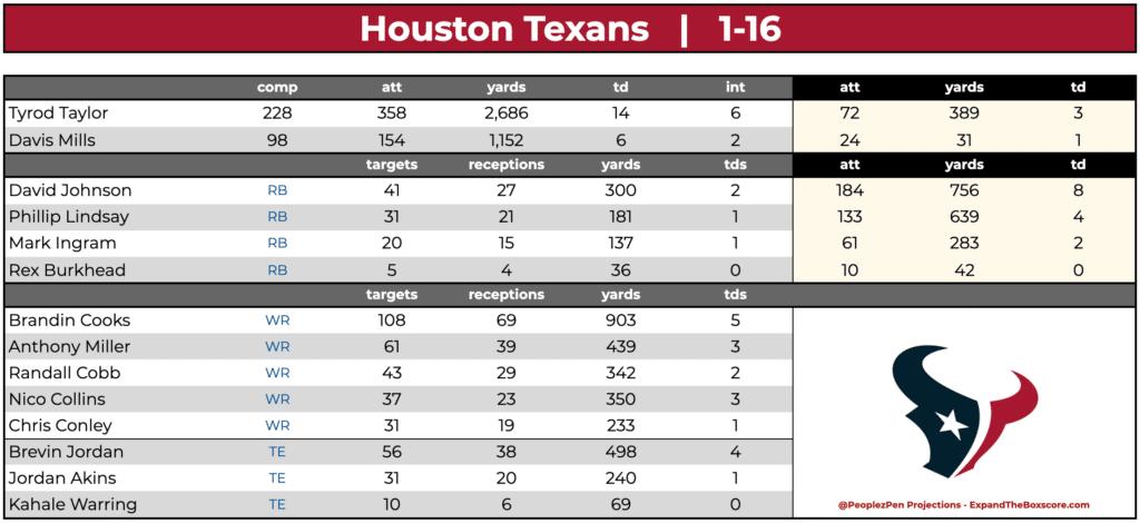 Houston Texans Team Projections