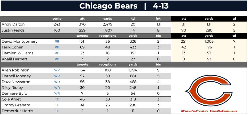 Chicago Bears Team Projections