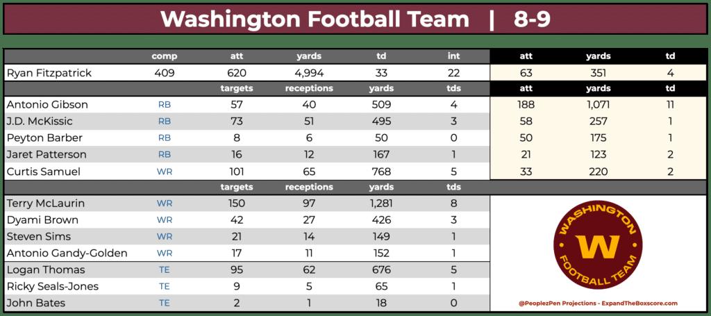 Washington Football Team Projections