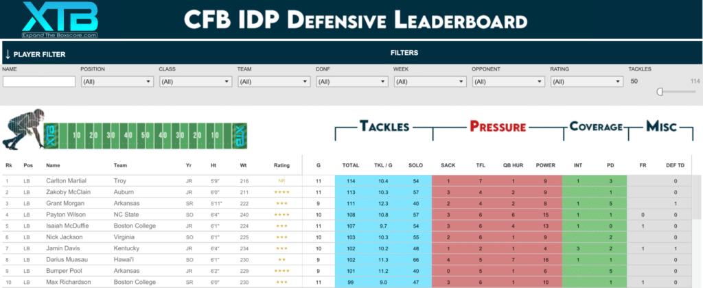 CFB IDP Defensive Leaderboard